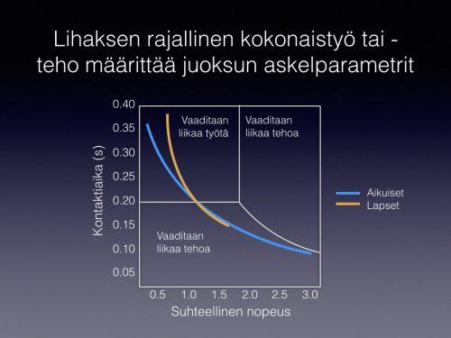 Kuva 2. Juoksun teoreettisen mallin ja havaintojen vertailu. Mallissa (valkoinen kuvio) kontaktiaikaa rajoittaa joko työ tai teho: Liian pitkä kontaktiaika johtaa liian suureen vaatimukseen joko vaakasuuntaisessa työssä (vasen yläkylmä) tai tehossa (oikea yläkulma). Kaikilla nopeuksilla liian lyhyt kontaktiaika vaatisi liian suuren pystysuuntaisen tehon. Vertailun helpottamiseksi lasten ja aikuisten mitatut kontaktiajat on lisätty mallin päälle (sininen ja keltainen käyrä).